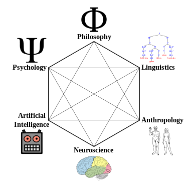 Image: https://en.wikipedia.org/wiki/Cognitive_science