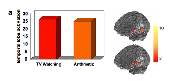 The less-convincing graph given to some participants next to the more-convincing brain images given to others.