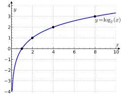 logarithmic